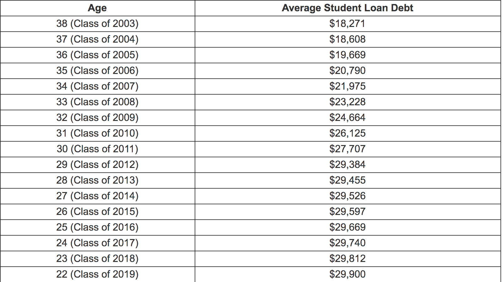 Average Student Loan Debt For Millennials