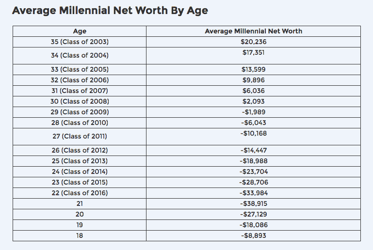 average net worth of millennials